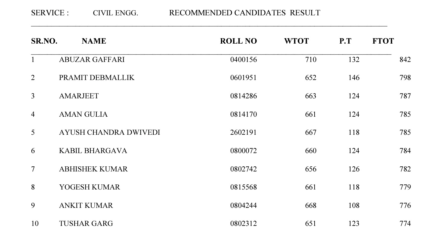 MARKS OF ALL IES 2019 QUALIFIED CANDIDATES