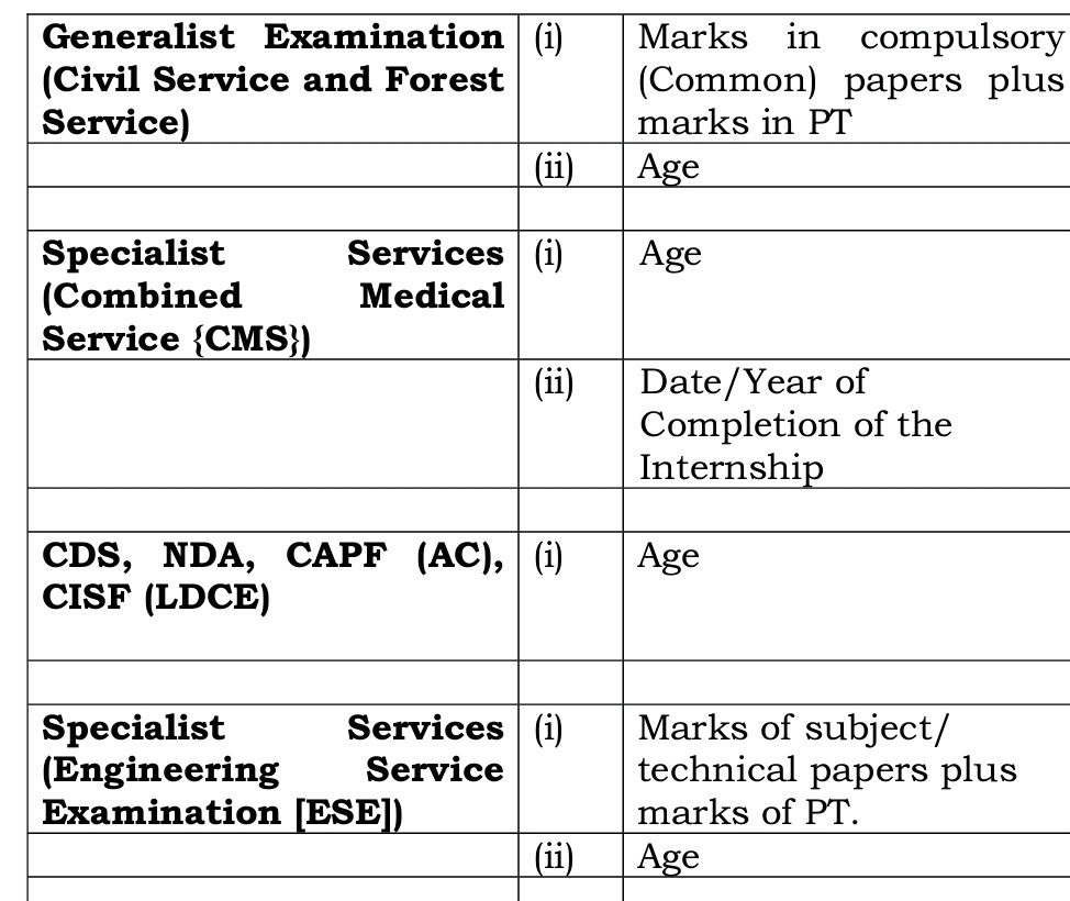 IMPORTANT NOTICE BY UPSC FOR IES ASPIRANTS IN TIE SCORE