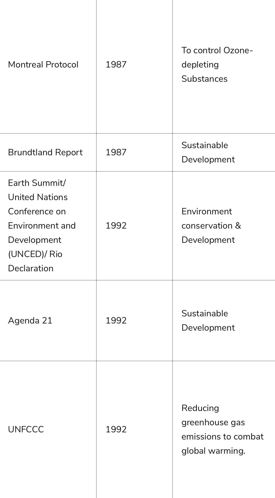 UNFCC, AGENDA 21,EARTH SUMMIT