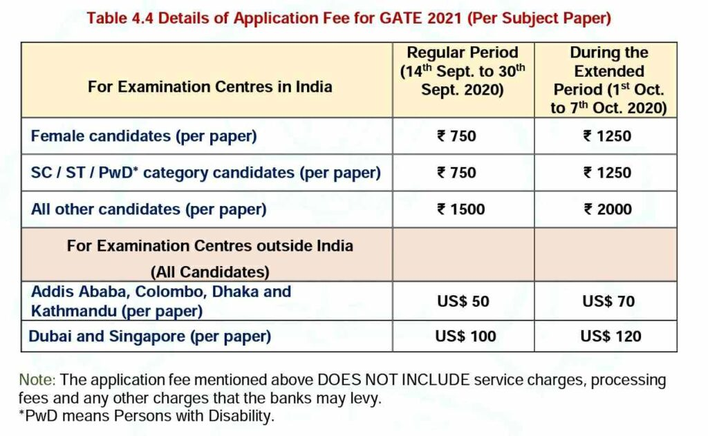 GATE 2021 APPLICATION FEES