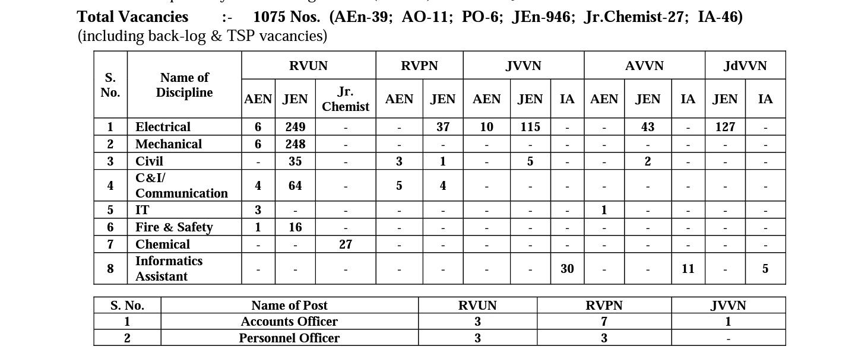 Rajasthan Aen jen 2021 recruitment notification